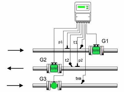 Схема применения теплосчетчиков ЭМИС-МАГ в открытой системе для измерения температуры и расхода в трубопроводе...