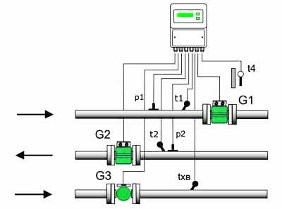 Схема применения теплосчетчиков ЭМИС-МАГ в открытой системе для измерения температуры, расхода и давления в...